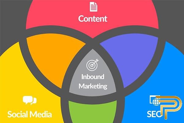 چهار عمل بازاریابی درونگرا