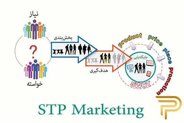 بازاریابی مدرن و STP